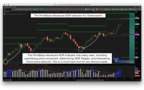 PivotBoss ADR Indicator for Thinkorswim Quantifies Market Movement and Determines High Probability Targets