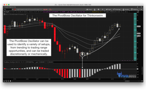 PivotBoss Oscillator for Thinkorswim is a Powerful Tool for All Markets