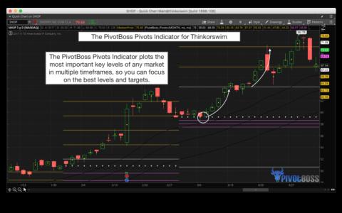 PivotBoss Pivots for Thinkorswim Help Identify Key Levels and Extensions