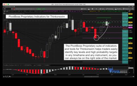 PivotBoss Proprietary Indicators for Thinkorswim Help Identify Key Levels and High Probability Targets