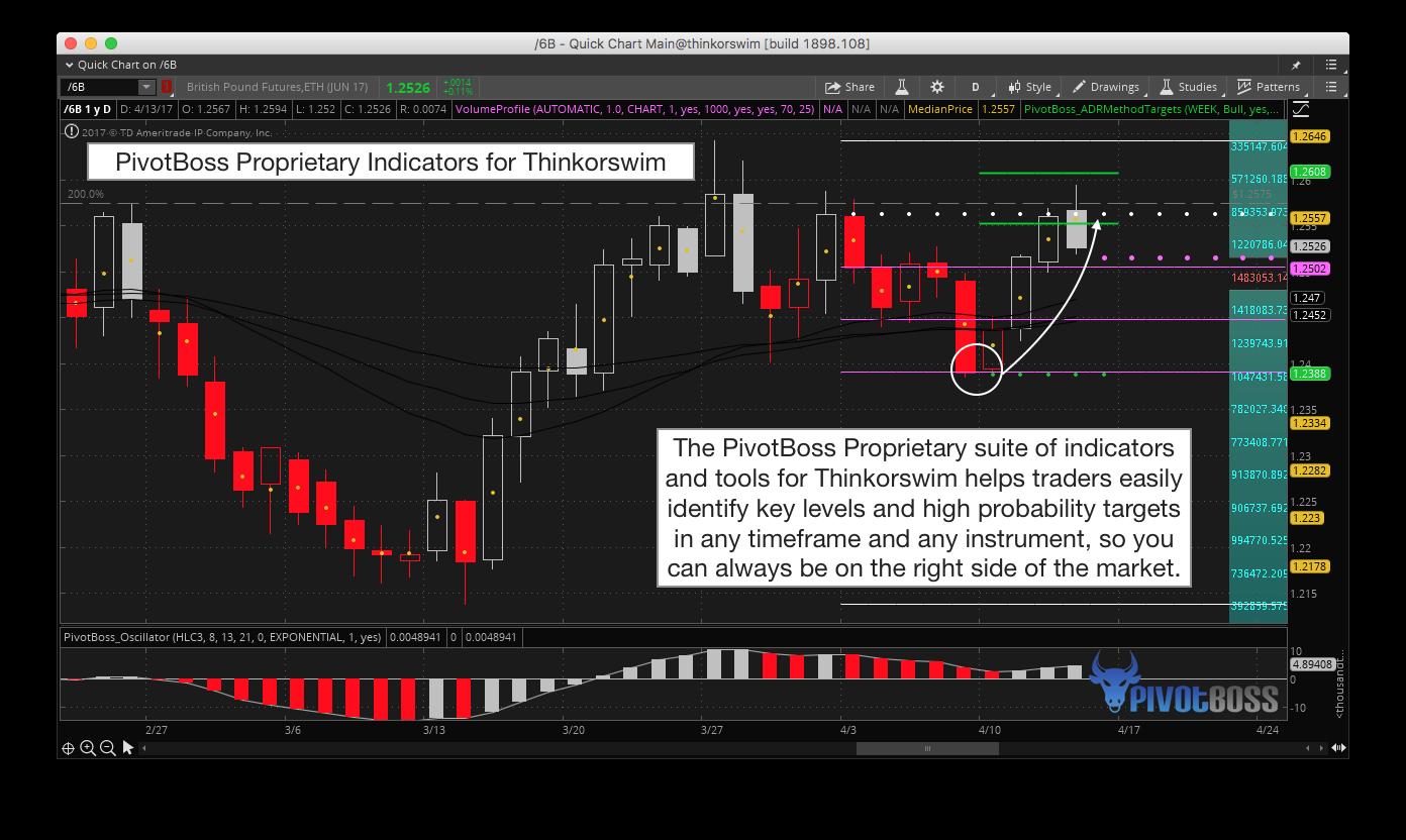 Proprietary trading indicators